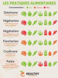 Végétarien, Vegan, Flexivore : Zoom sur les tendances alimentaires