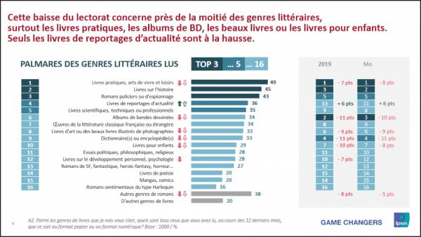 Enquête du CNL : la lecture des Français.e.s en baisse